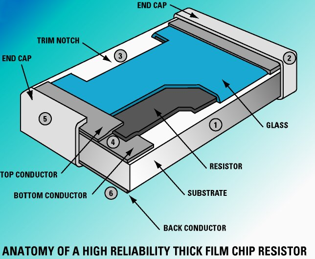 High Reliability Thick Film Chip Resistor Mini Systems Inc