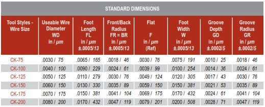 Inline Groove No Hole CK Wedge Tool Standard Size Chart
