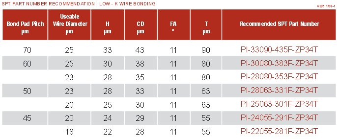 Bonding wire size wiring info low k multi tier and stacked die wire bonding capillaries caps from rh epakelectronics com bonding wire size chart bonding wire size chart keyboard keysfo Images