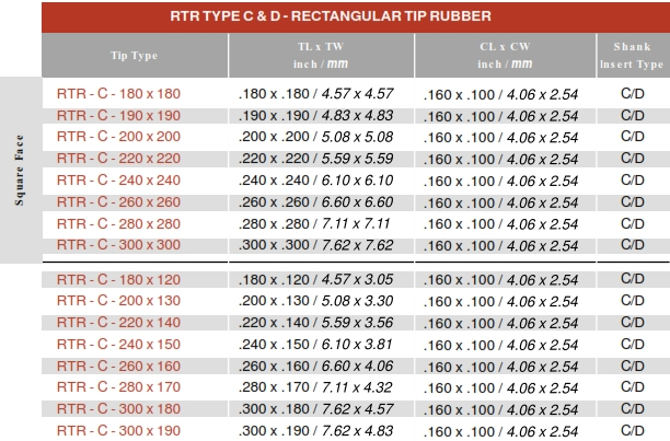 RTR Replaceable Tip Tool Dimension Information