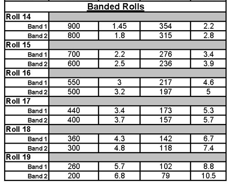 Anilox Roll Options Chart